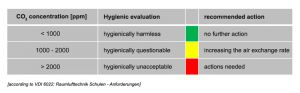 Hygienic evaluation of CO2 concentration